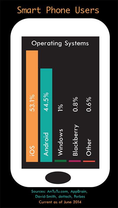 Phone-stats